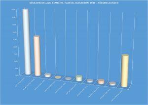 zum Bild: Diese Rückmeldungen haben wir von den für 2020 gemeldeten Läufern erhalten. Grafik: Remmers-Hasetal-Marathon des VfL Löningen.